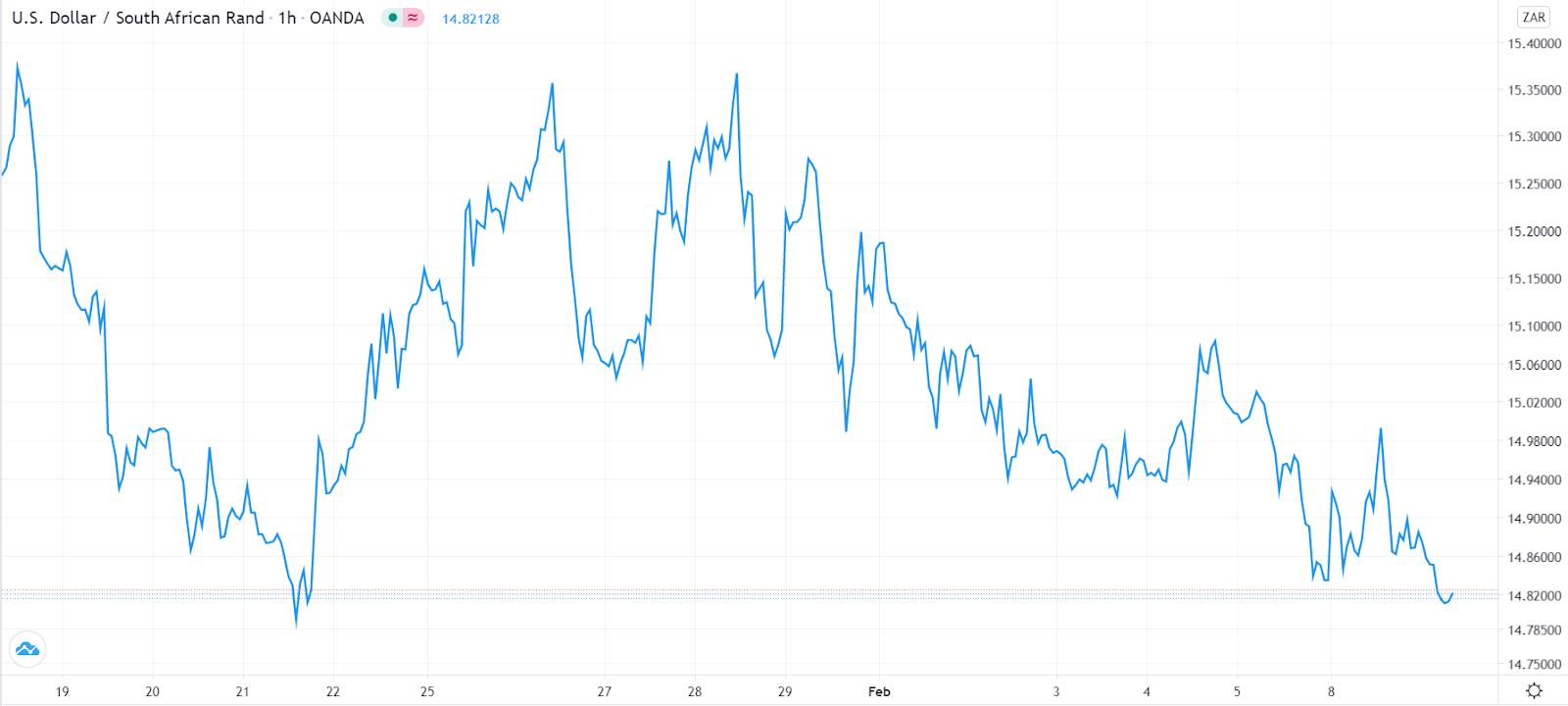 USD/ZAR