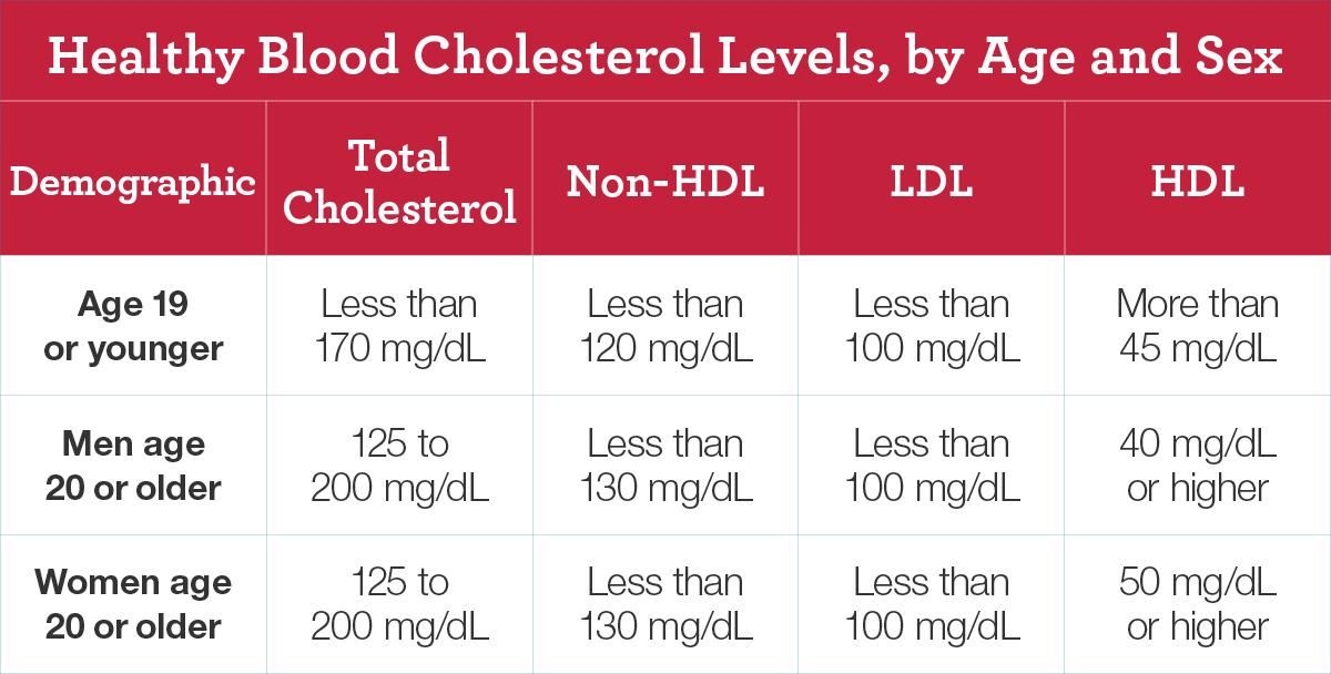 Life Insurance high cholesterol