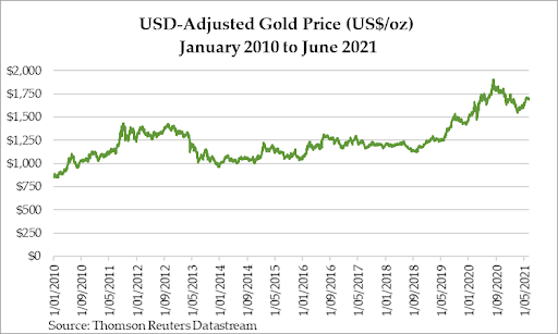 Gold Price Market — Could a US Constitutional Crisis Be Good for Gold?