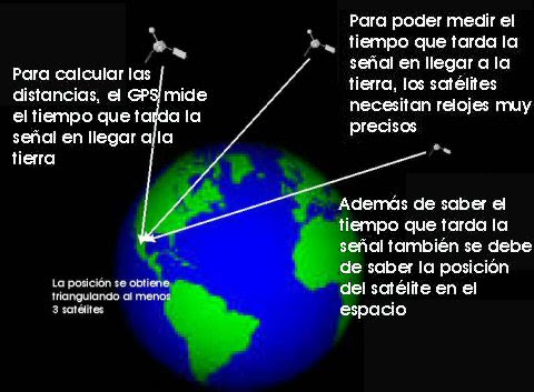 Como funciona el GPS