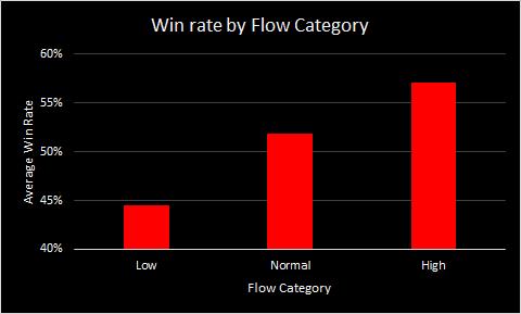 Flow & Win Rate
