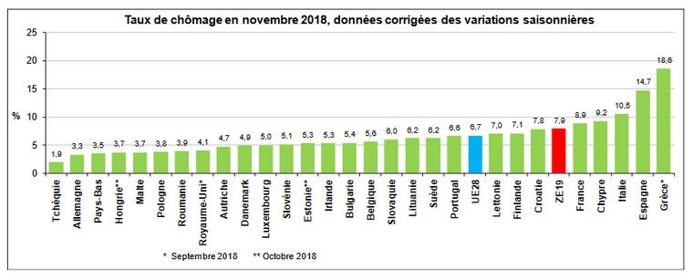 https://www.touteleurope.eu/fileadmin/_TLEv3/emploi_social/taux_chomage_10012018_760.jpg