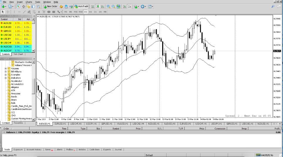 Quan sát, cập nhật tình hình thị trường qua MT4