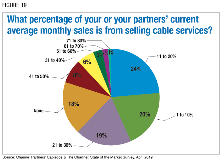 Figure 19: What percentage of your or your partners' current average monthly sales is from selling cable services? Source: Channel Partners' Cablecos & The Channel: State of the Market Survey, April 2019