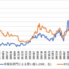 9月22日時点のCMEのBTC先物建玉分析、中期的には3,047ドルの下押し圧力【フィスコ・ビットコインニュース】