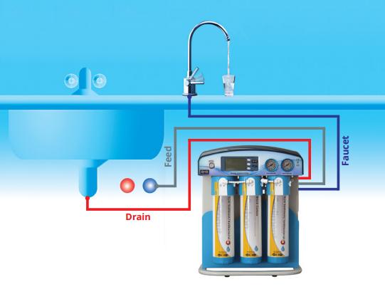 Reverse Osmosis water Filter System UK