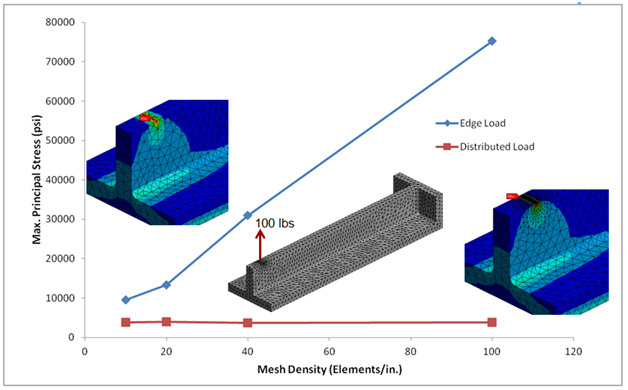 ANSYS Сетка плотности для усиления панели с кромкой нагрузки и распределение нагрузки