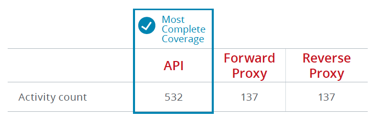 There are 532 activities in Office 365 that are available for monitoring using the Microsoft Graph API.