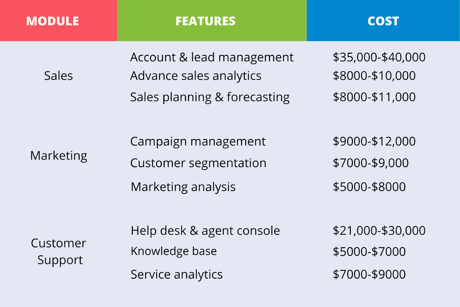 cost to build a custom CRM software