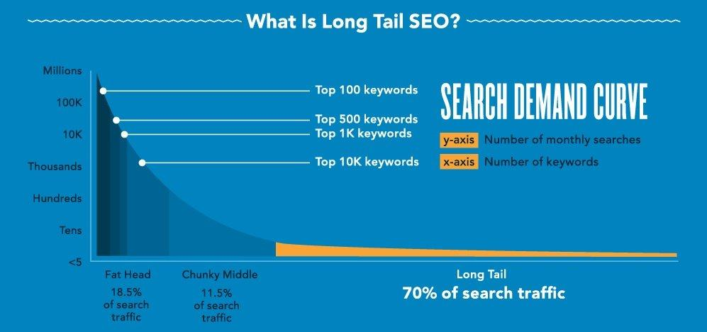 How To Make Money With a Weight Loss Blog - How to Find the Best Keywords for SEO to Rank on Google - Long Tail Keywords