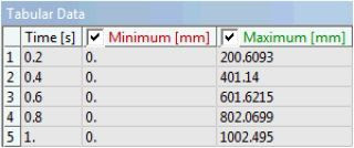ANSYS - Незначительное снижение точности в результате уменьшения количества подшагов