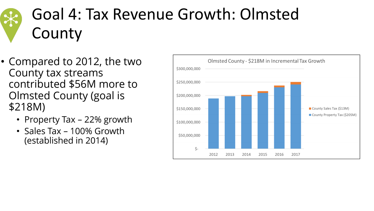 <a href = 'http://dmcportal.dmcbeam.org/olmsted-county-community-health/1dd24c7620824391af5413f4feee85e9#section-21' target='_blank' >Olmsted County Tax Revenues</a>