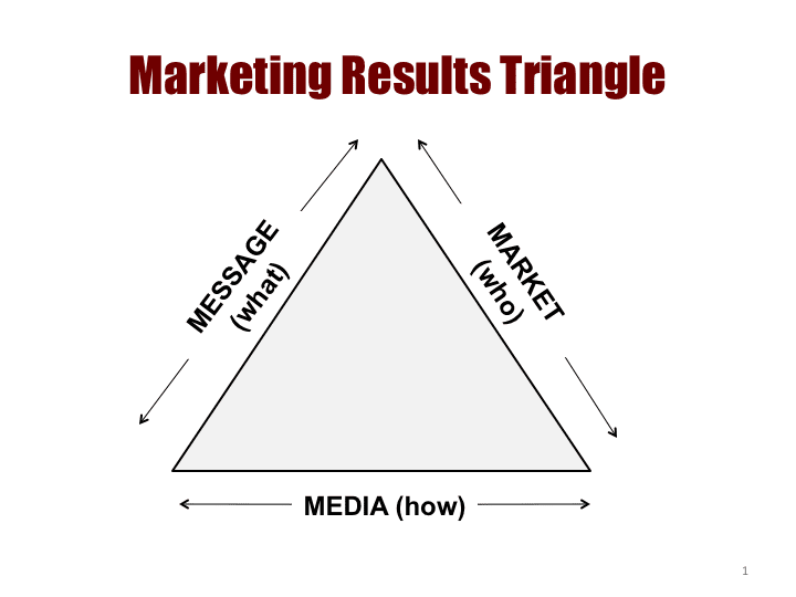 Marketing Results Triad