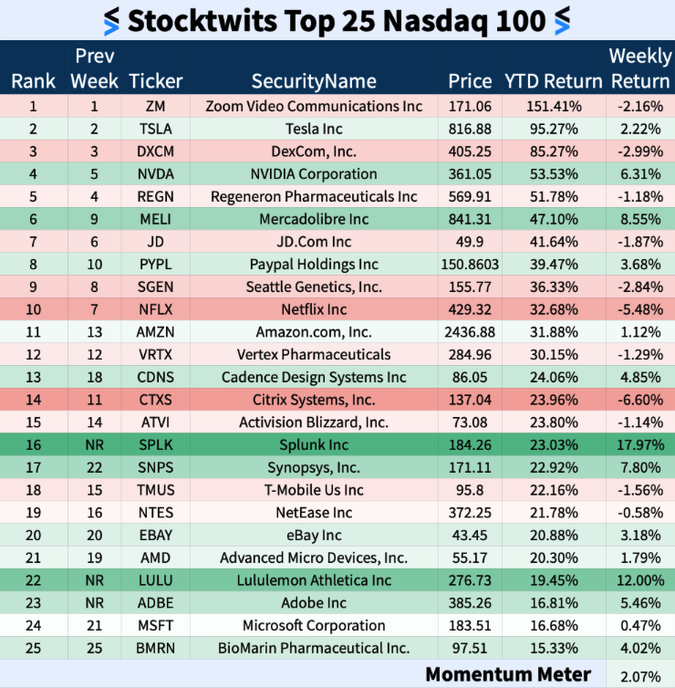 Stocktwits Top 25 Week 21 The Daily Rip The world's largest community of traders and investors. stocktwits top 25 week 21 the daily rip