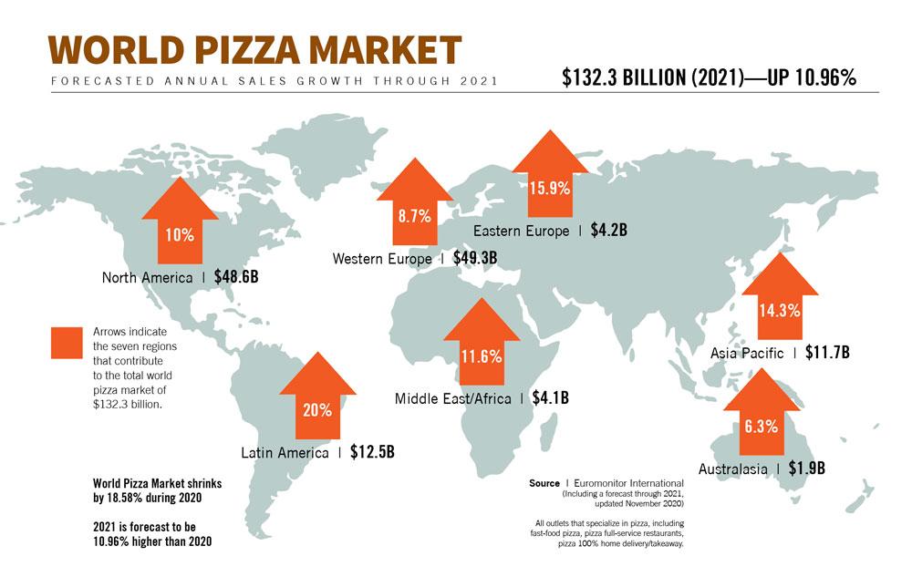 Мировой рынок пиццы