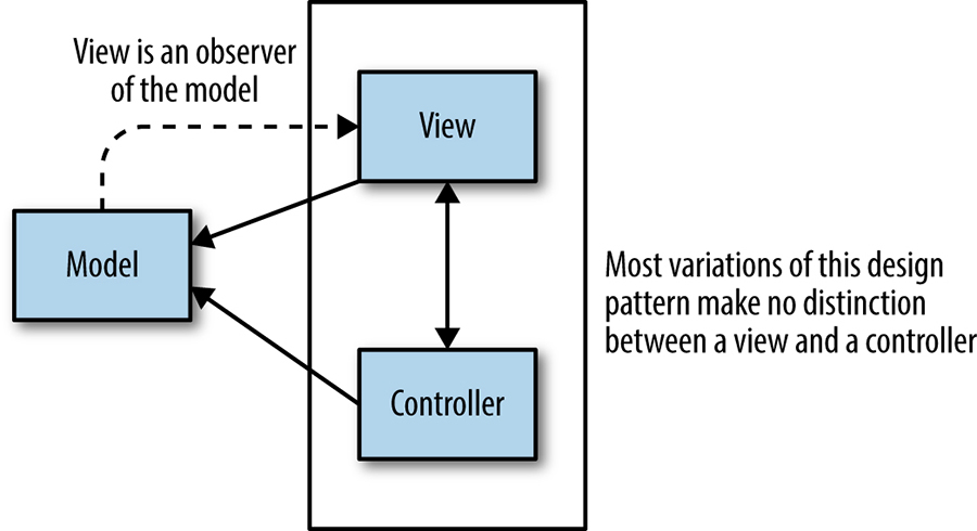 The model-view-controller pattern used in user interface design.