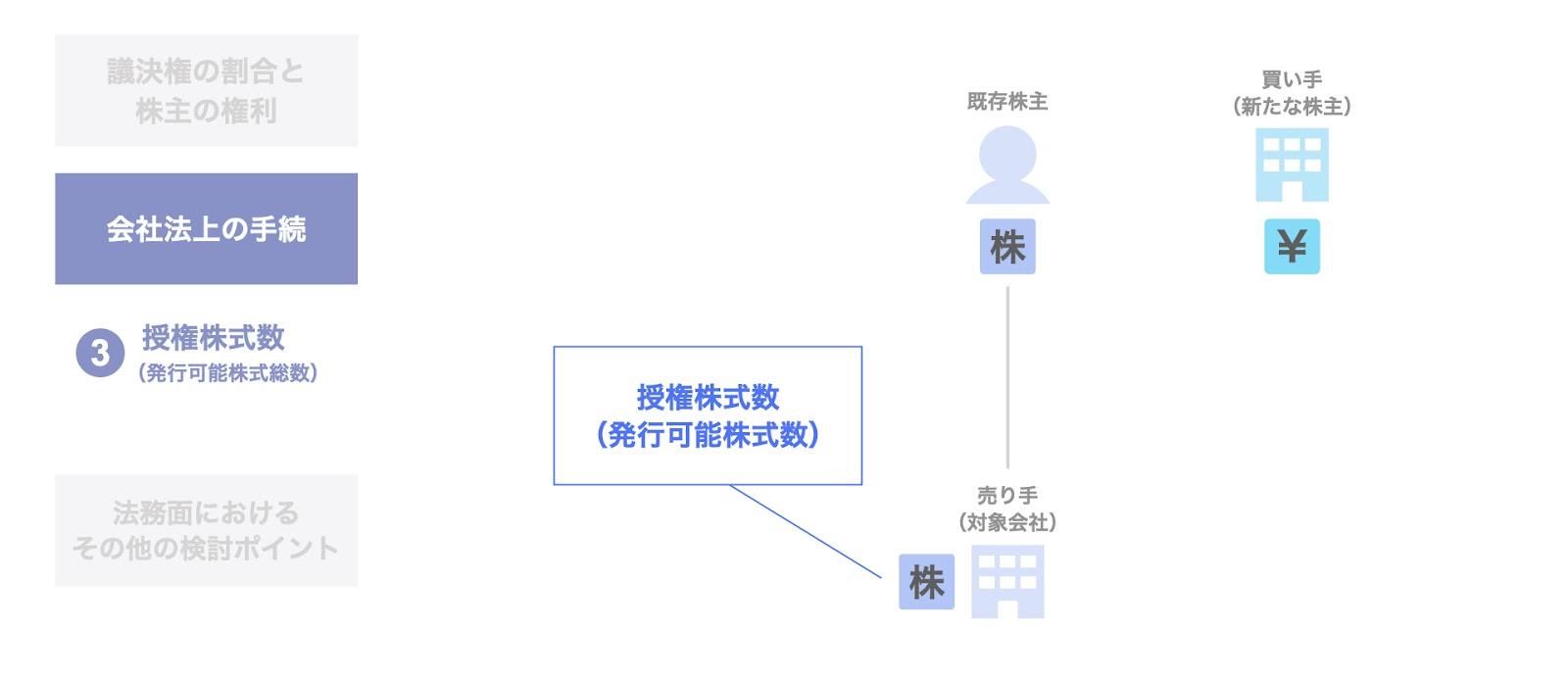 授権株式数(発行可能株式総数)