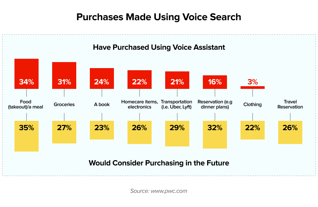 Purchases made using voice search