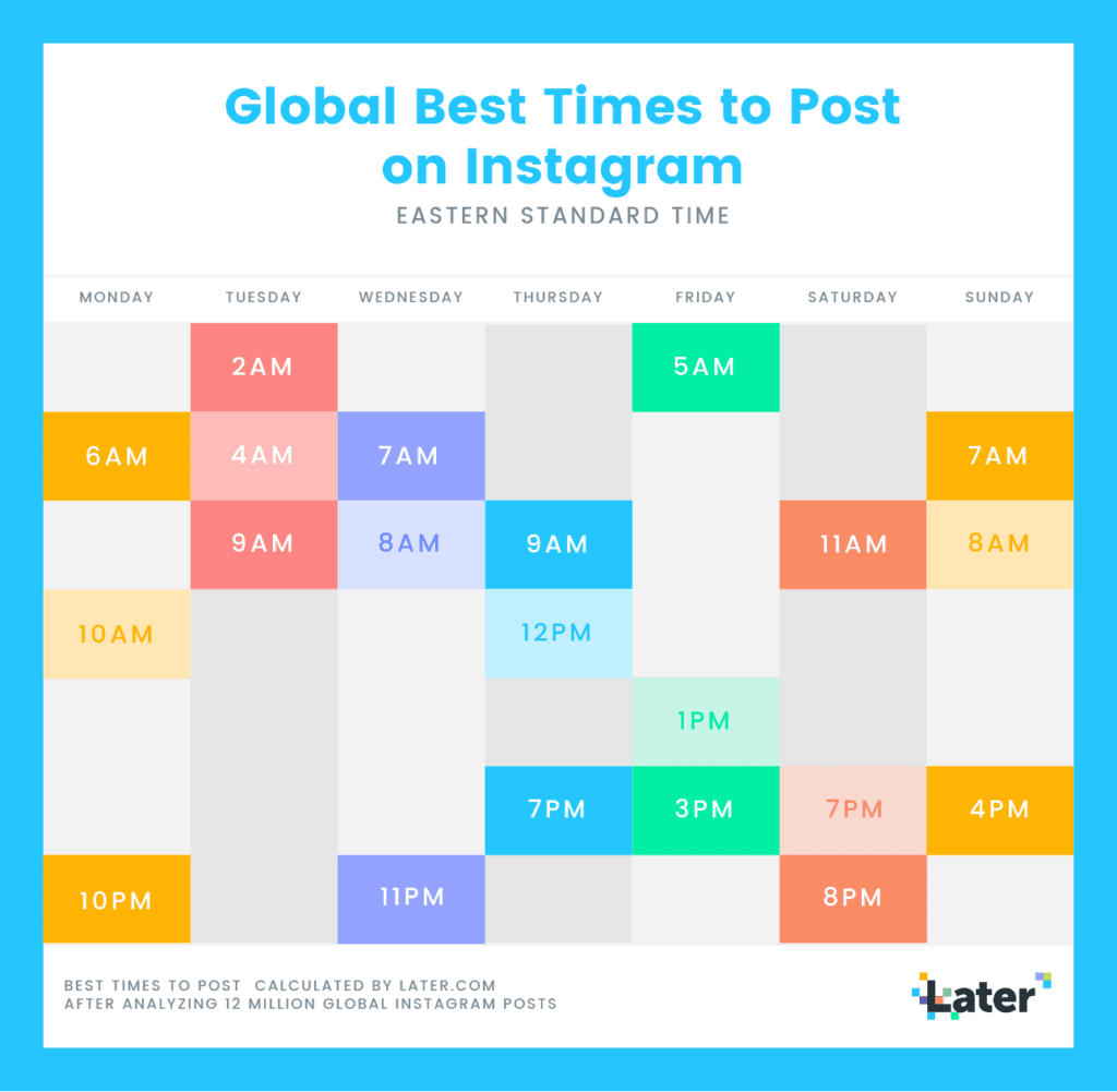 Infographic from Later's study on best times to post on Instagram
