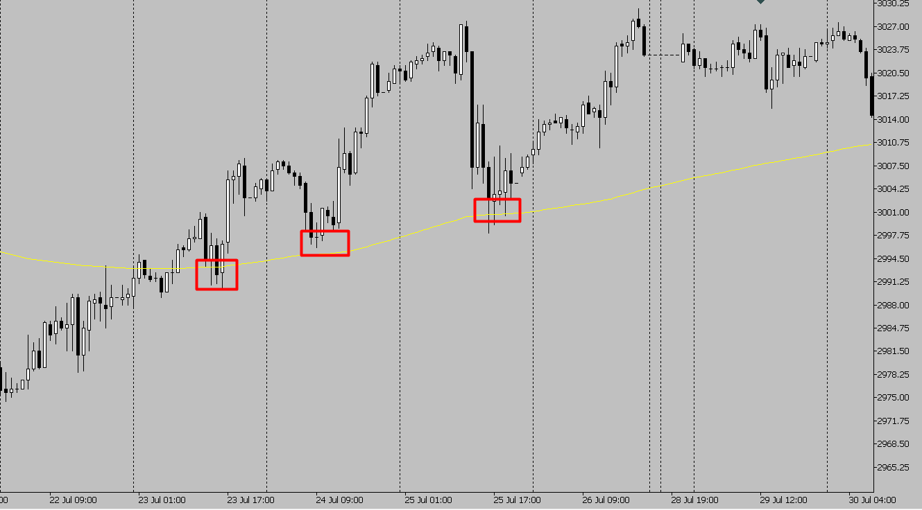 Прибыльная торговая стратегия форекс, фондового рынка, подходит для всех рынков.