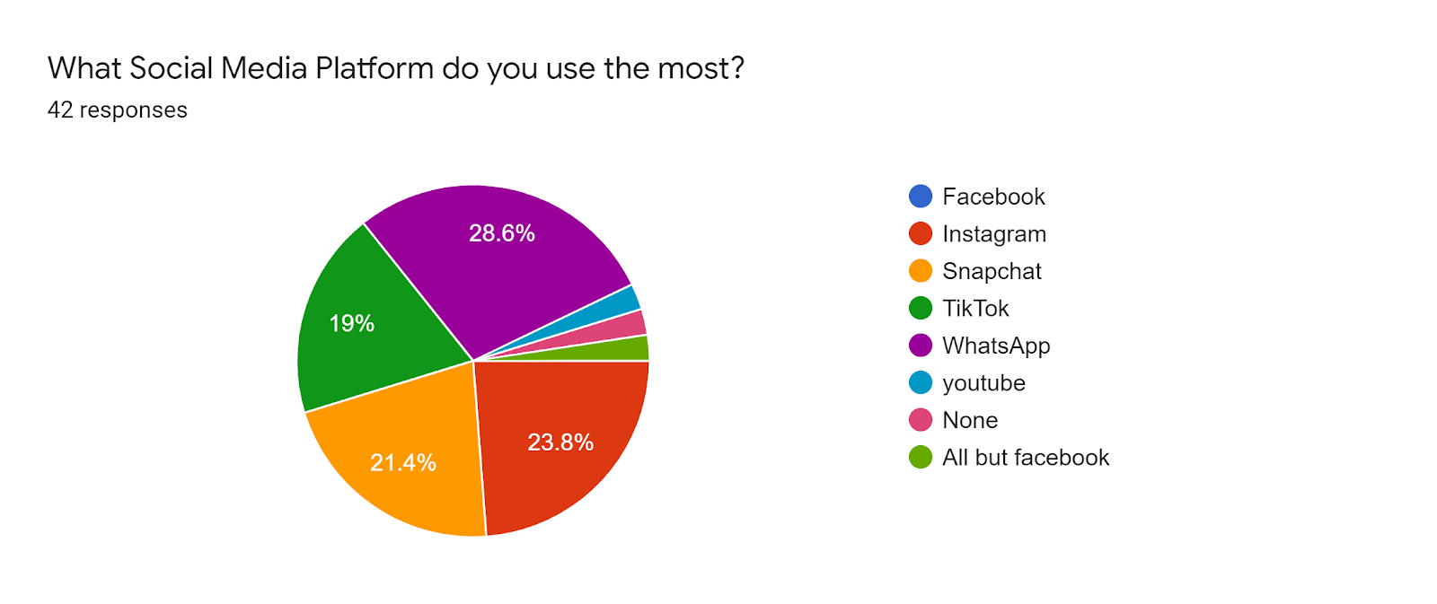 Forms response chart. Question title: What Social Media Platform do you use the most?. Number of responses: 42 responses.
