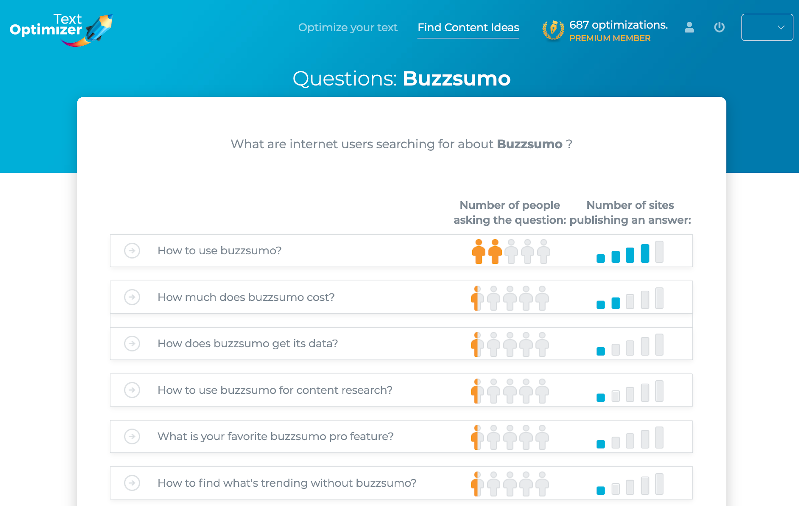 Screenshot of a Text Optimizer search for Buzzsumo.