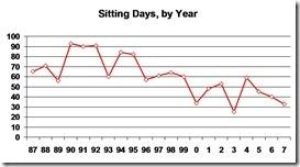 sitting day