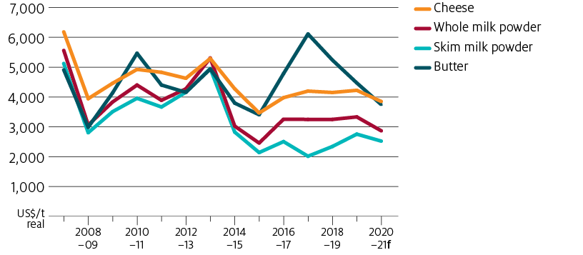 World dairy prices forecast to fall in 2020–21. The butter price is forecast to continue falling from its highs in 2017–18, down by 16% in 2020–21. Cheese is forecast to fall by 9%, skim milk powder by 8% and whole milk powder by 14%.