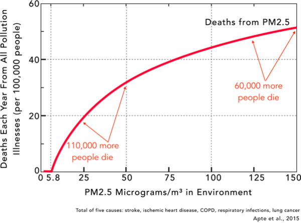 Why low levels of air pollution actually cause the MOST harm