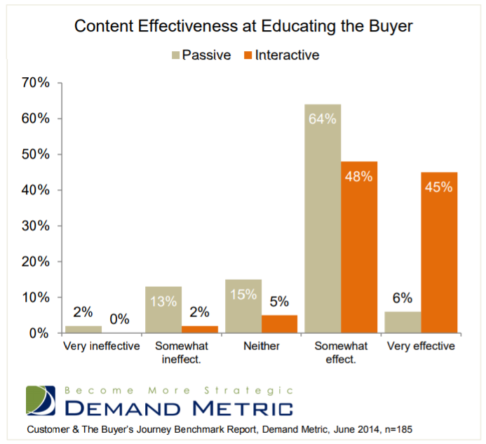 graph comparing passive vs interactive content effectiveness in iducating buyer