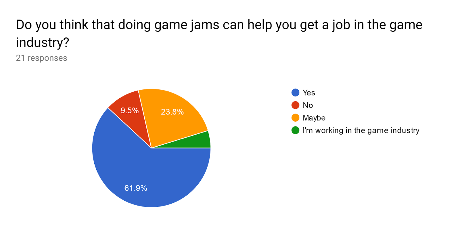 Forms response chart. Question title: Do you think that doing game jams can help you get a job in the game industry?. Number of responses: 21 responses.
