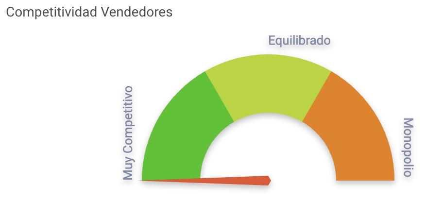 Nivel de competitividad videojuegos México