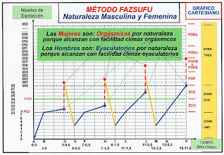 Photo: ESPAÑOL: Método fazsufu - Naturaleza femenina y masculina. ENGLISH: Method fazsufu - Male and female nature. CHINO: Fazsufu 方法 - 婦女和男人的性質. ÁRABE: Fazsufu الأسلوب - طبيعة الرجل والمرأة