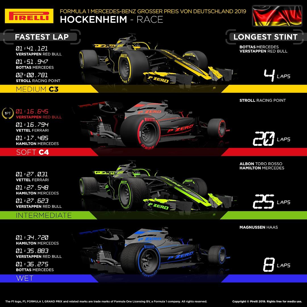 F1第11戦ドイツGP決勝レース後タイヤ