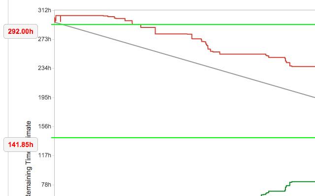 Jira(Burndown) - Line Reference