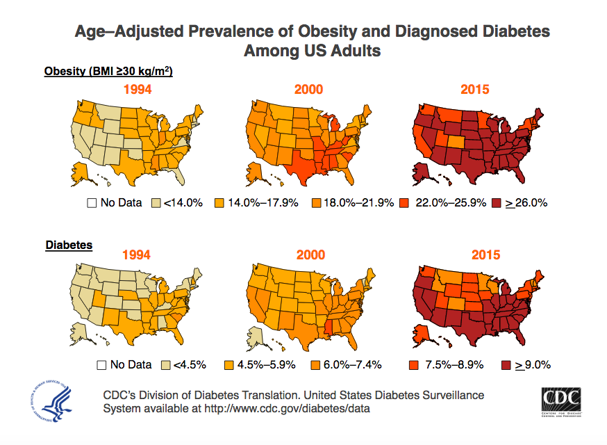 The figure shows maps of the U.S. from 1994, 2000, and 2015, showing that the prevalence of both obesity and type 2 diabetes have increased over time. In general, states with greater obesity also have greater incidence of type 2 diabetes.