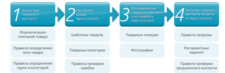 http://centrobit.ru/wp-content/uploads/2014/03/AgoraContent_schem-2.png