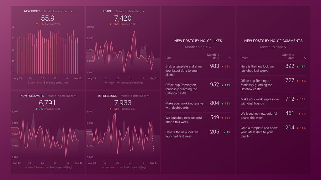 instagram business post performance dashboard