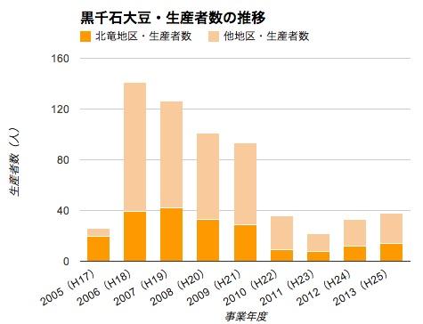 Photo: 黒千石大豆・生産者数の推移 http://portal.hokuryu.info/kurosengokubean
