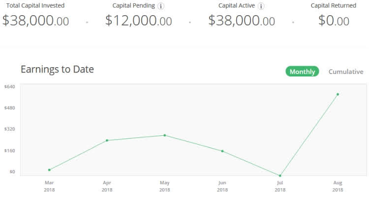 Real estate crowdfunding RealtyShares passive income