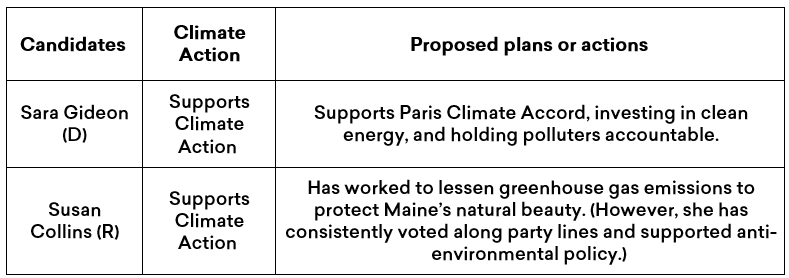 Summary of Sara Gideon and Susan Collins' climate plans