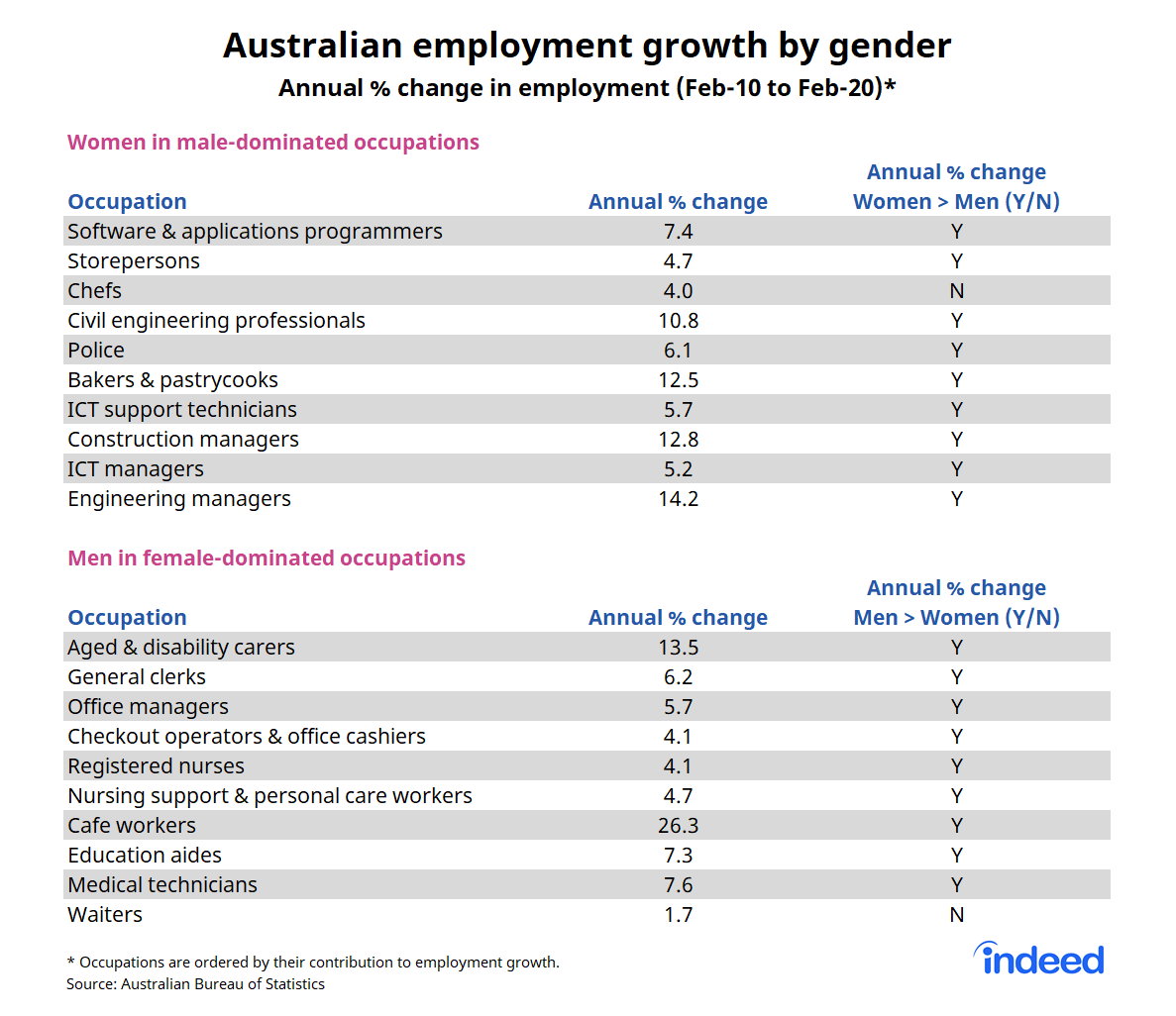 """Table titled """"Australian employment growth by gender."""""""