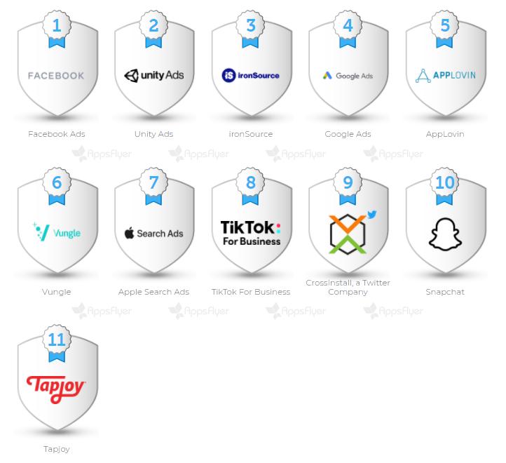 Глобальный Power Ranking по In-App Advertising Index