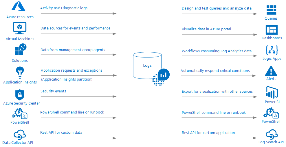Onderdelen van Log Analytics