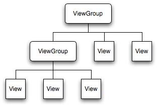 Interfacce grafiche in Android