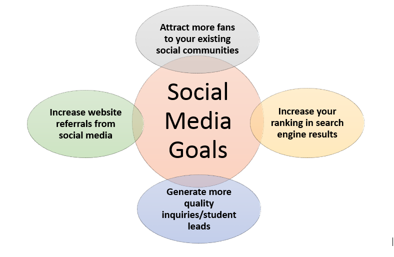 Social media for esl school marketing