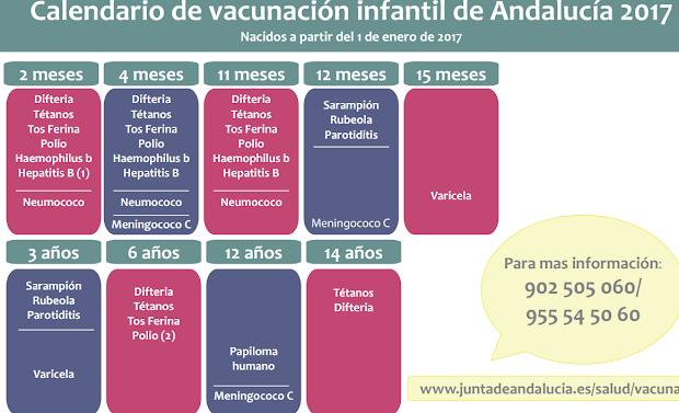 cuadro vacunacion infantil andalucia