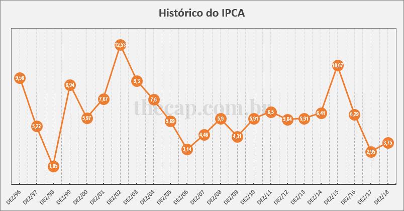 Gráfico do histórico do IPCA