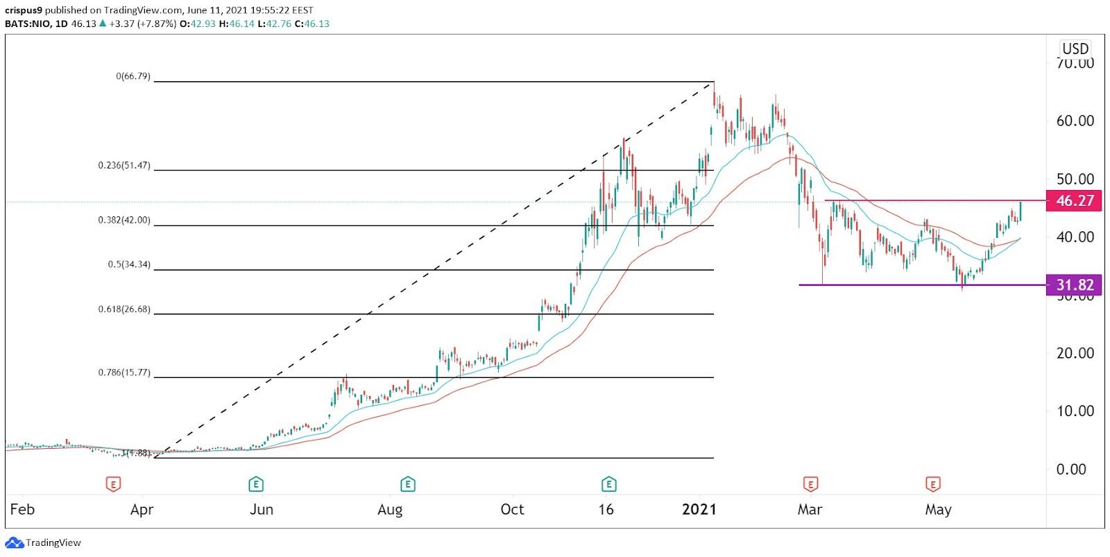 Nio stock price