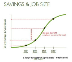 Photo: Nate Adams Brochure showing leverage - s curve net cost